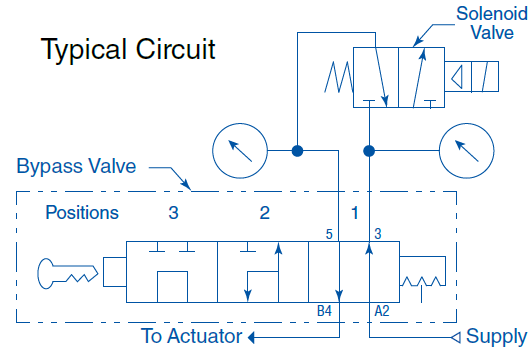 Typical circuit for a solenoid valve